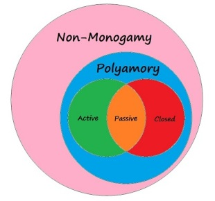 Poly-States
