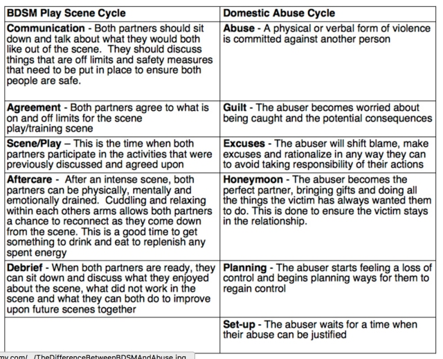 Difference between BDSM & Abuse 2