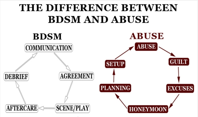 The difference Between BDSM & Abuse 1