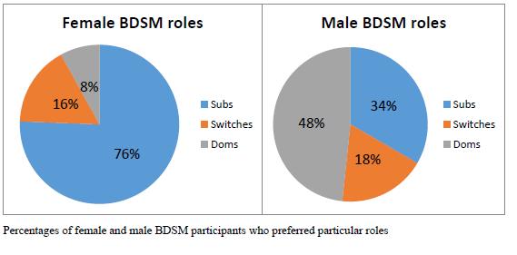 bd-roles